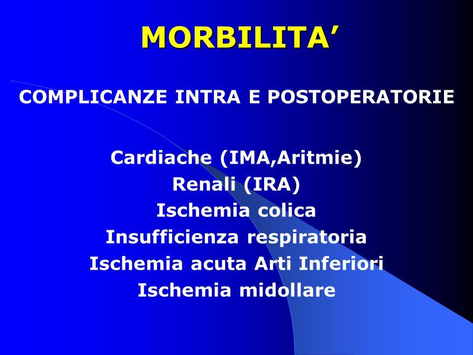 MORBILITA MORBILITA COMPLICANZE INTRA E POSTOPERATORIE Cardiache (IMA,Aritmie) Renali (IRA) Ischemia colica Insufficienza respiratoria Ischemia acuta