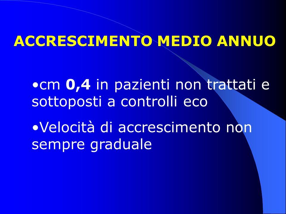 ACCRESCIMENTO MEDIO ANNUO cm 0,4 in pazienti non trattati e sottoposti a controlli eco Velocità di accrescimento non sempre graduale