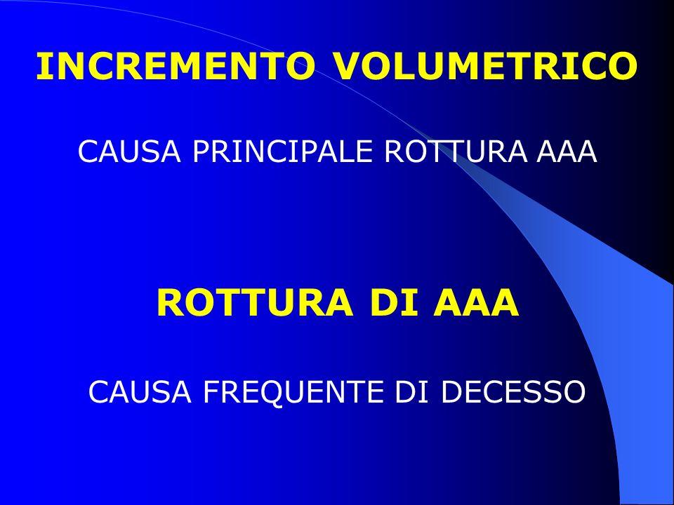 INCREMENTO VOLUMETRICO CAUSA PRINCIPALE ROTTURA AAA ROTTURA DI AAA CAUSA FREQUENTE DI DECESSO