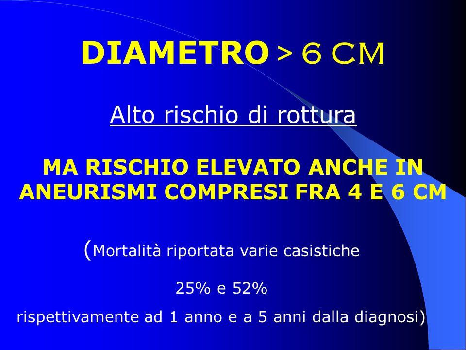 DIAMETRO > 6 CM Alto rischio di rottura MA RISCHIO ELEVATO ANCHE IN ANEURISMI COMPRESI FRA 4 E 6 CM ( Mortalità riportata varie casistiche 25% e 52% r