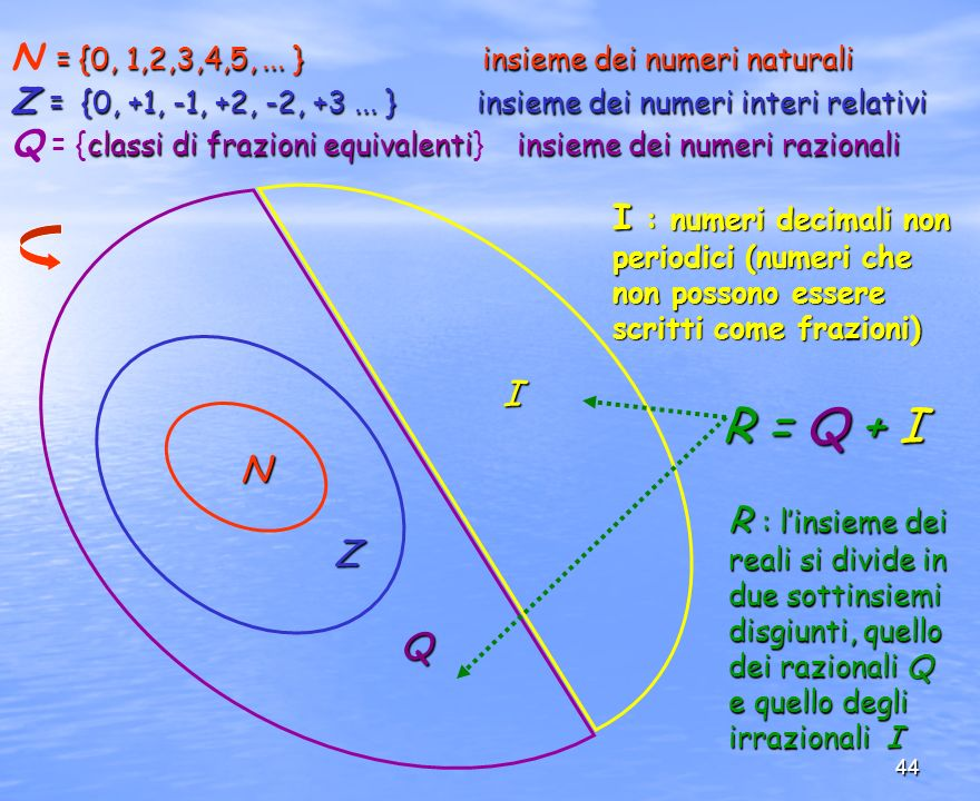 44 I Q Z N = {0, 1,2,3,4,5,... } insieme deinumeri naturali N = {0, 1,2,3,4,5,... } insieme dei numeri naturali Z = {0, +1, -1, +2, -2, +3... }insieme