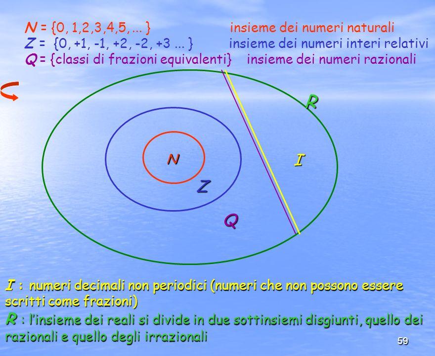 59 I Q Z N R N = {0, 1,2,3,4,5,... } insieme dei numeri naturali Z = {0, +1, -1, +2, -2, +3... } insieme dei numeri interi relativi Q = {classi di fra