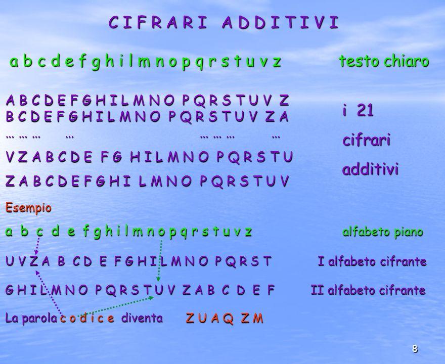 29 qualche esempio 12² mod 11 = 144 mod 11 = 1 = ( 12 mod 11 )²= 11 = 1 12² mod 11 = 144 mod 11 = 1 = ( 12 mod 11 )²= 11 = 1 32 9 mod 7 = 1 infatti si ottiene: 32 9 mod 7 = 1 infatti si ottiene: 32 mod 7 = 4 ; 32 mod 7 = 4 ; 32 2 mod 7 = ( 32 mod 7) 2 = (44) mod 7 = 2 32 2 mod 7 = ( 32 mod 7) 2 = (44) mod 7 = 2 32 4 mod 7 = (32 2 mod 7) 2 = (22) mod 7 = 4 32 4 mod 7 = (32 2 mod 7) 2 = (22) mod 7 = 4 32 8 mod 7 = (32 4 mod 7) 2 = (44) mod 7 = 2 32 8 mod 7 = (32 4 mod 7) 2 = (44) mod 7 = 2 32 9 mod 7 = (32 8 32) mod 7 = (24) mod 7 = 1 32 9 mod 7 = (32 8 32) mod 7 = (24) mod 7 = 1 Il metodo è ricorsivo e facilmente implementabile