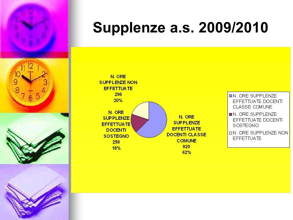 Controllo periodico dellassolvimento dellobbligo e segnalazione degli inadempienti.