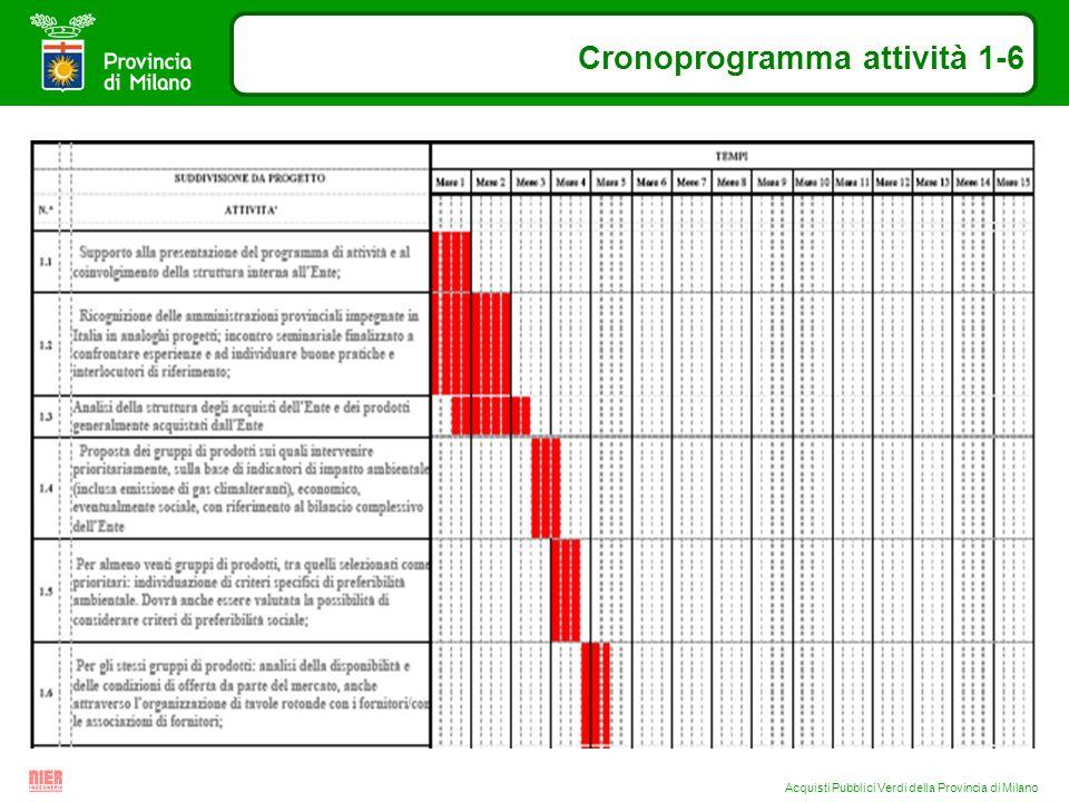 Acquisti Pubblici Verdi della Provincia di Milano Cronoprogramma attività 1-6