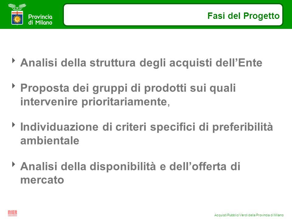 Acquisti Pubblici Verdi della Provincia di Milano Analisi della struttura degli acquisti dellEnte Proposta dei gruppi di prodotti sui quali intervenire prioritariamente, Individuazione di criteri specifici di preferibilità ambientale Analisi della disponibilità e dellofferta di mercato Fasi del Progetto