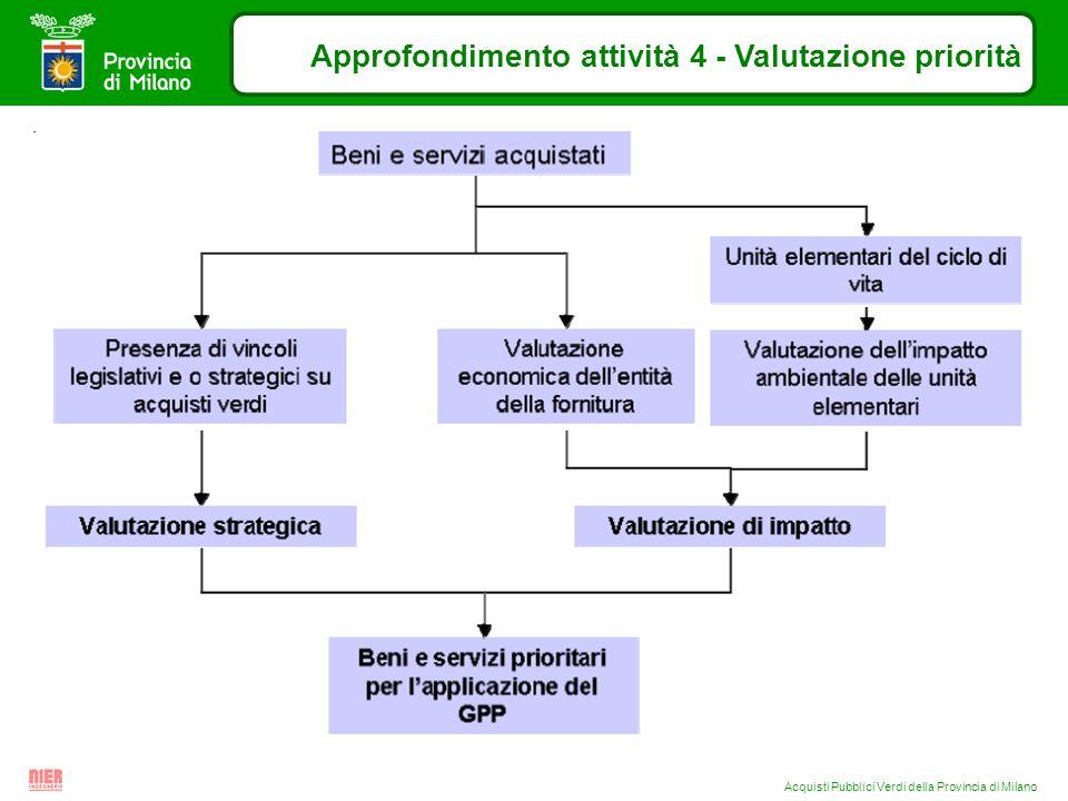 Acquisti Pubblici Verdi della Provincia di Milano Approfondimento attività 4 - Valutazione priorità