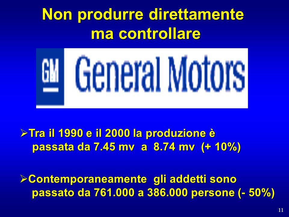 11 Non produrre direttamente ma controllare Contemporaneamente gli addetti sono passato da 761.000 a 386.000 persone (- 50%) Contemporaneamente gli addetti sono passato da 761.000 a 386.000 persone (- 50%) Tra il 1990 e il 2000 la produzione è passata da 7.45 mv a 8.74 mv (+ 10%) Tra il 1990 e il 2000 la produzione è passata da 7.45 mv a 8.74 mv (+ 10%)
