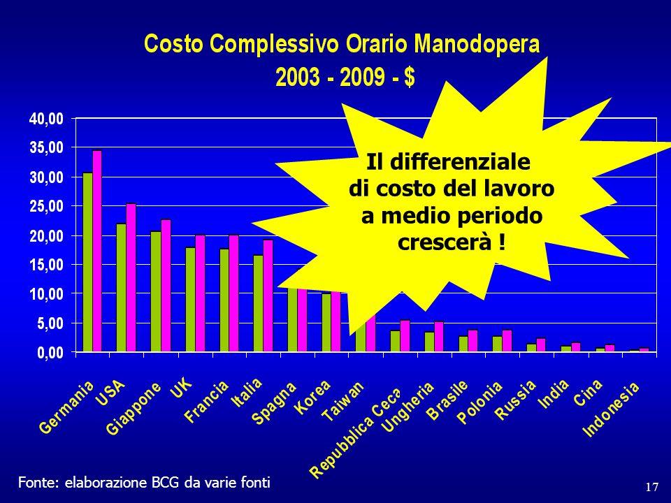 17 Fonte: elaborazione BCG da varie fonti Il differenziale di costo del lavoro a medio periodo crescerà !