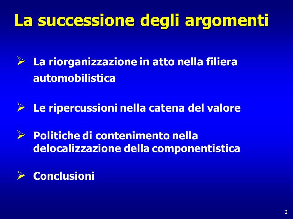 2 La successione degli argomenti La riorganizzazione in atto nella filiera automobilistica Le ripercussioni nella catena del valore Politiche di contenimento nella delocalizzazione della componentistica Conclusioni