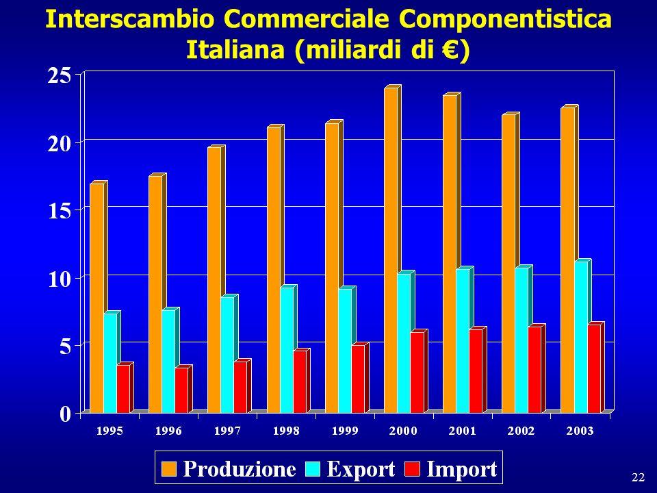 22 Interscambio Commerciale Componentistica Italiana (miliardi di )
