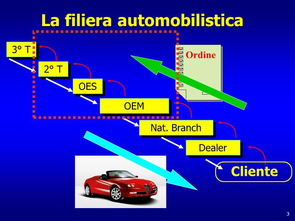 3 La filiera automobilistica 2° T OES 3° T OEM Nat. Branch Dealer Cliente Ordine