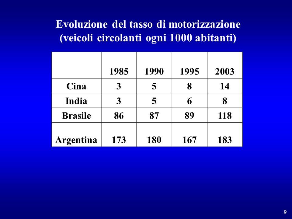 9 Evoluzione del tasso di motorizzazione (veicoli circolanti ogni 1000 abitanti) 1985199019952003 Cina35814 India3568 Brasile868789118 Argentina173180167183