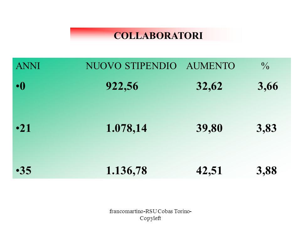 francomartino-RSU Cobas Torino- Copyleft ANNI NUOVO STIPENDIO AUMENTO % 01.010,4436,54 3,75 211.212,4145,863,93 351.288,5349,38 3,98 ASSISTENTI AMMINISTRATIVI E TECNICI