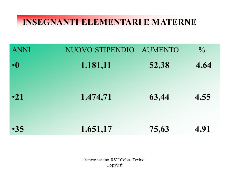 francomartino-RSU Cobas Torino- Copyleft ANNI NUOVO STIPENDIO AUMENTO % 01.181,1152,38 4,64 211.474,7163,444,55 351.651,1775,634,91 INSEGNANTI ELEMENTARI E MATERNE
