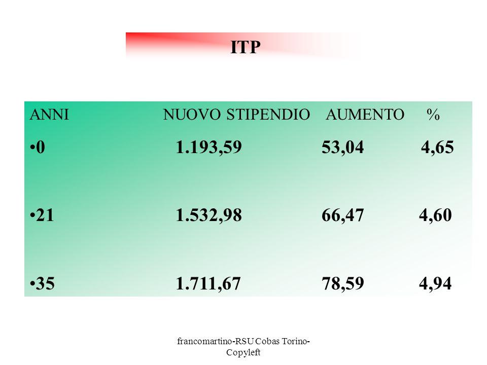 francomartino-RSU Cobas Torino- Copyleft ANNI NUOVO STIPENDIO AUMENTO % 01.271,1857,17 4,70 211.612,4670,284,65 351.805,3575,934,53 DOCENTI MEDIE