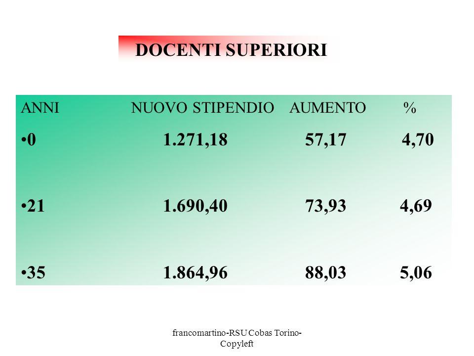 francomartino-RSU Cobas Torino- Copyleft ANNI NUOVO STIPENDIO AUMENTO % 01.271,1857,17 4,70 211.690,4073,934,69 351.864,9688,035,06 DOCENTI SUPERIORI