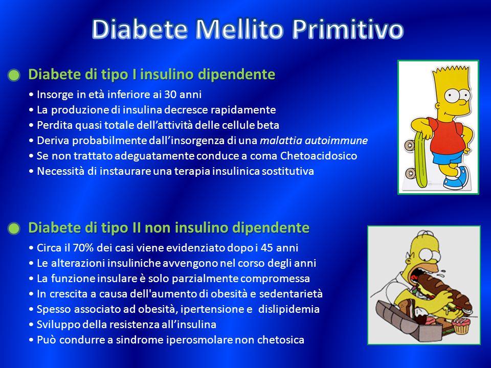 Diabete di tipo I insulino dipendente Diabete di tipo II non insulino dipendente La produzione di insulina decresce rapidamente Perdita quasi totale d