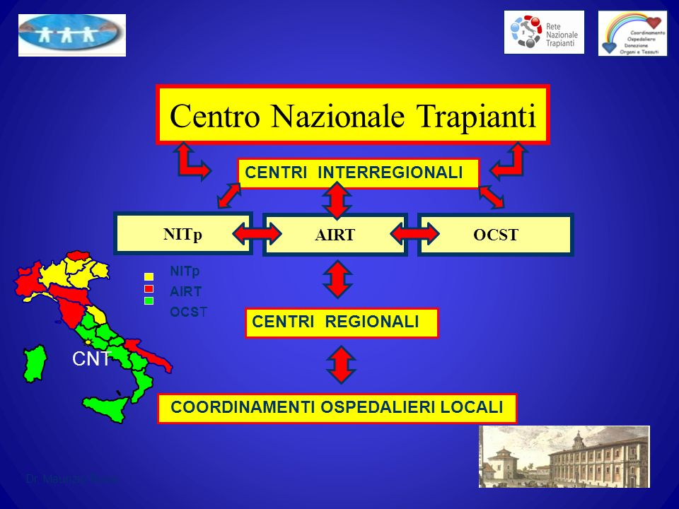NITp Centro Nazionale Trapianti AIRTOCST CNT NITp AIRT OCST CENTRI INTERREGIONALI CENTRI REGIONALI COORDINAMENTI OSPEDALIERI LOCALI Dr. Maurizio Rossi