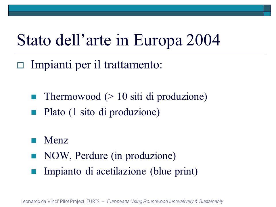 Stato dellarte in Europa 2004 Impianti per il trattamento: Thermowood (> 10 siti di produzione) Plato (1 sito di produzione) Menz NOW, Perdure (in pro