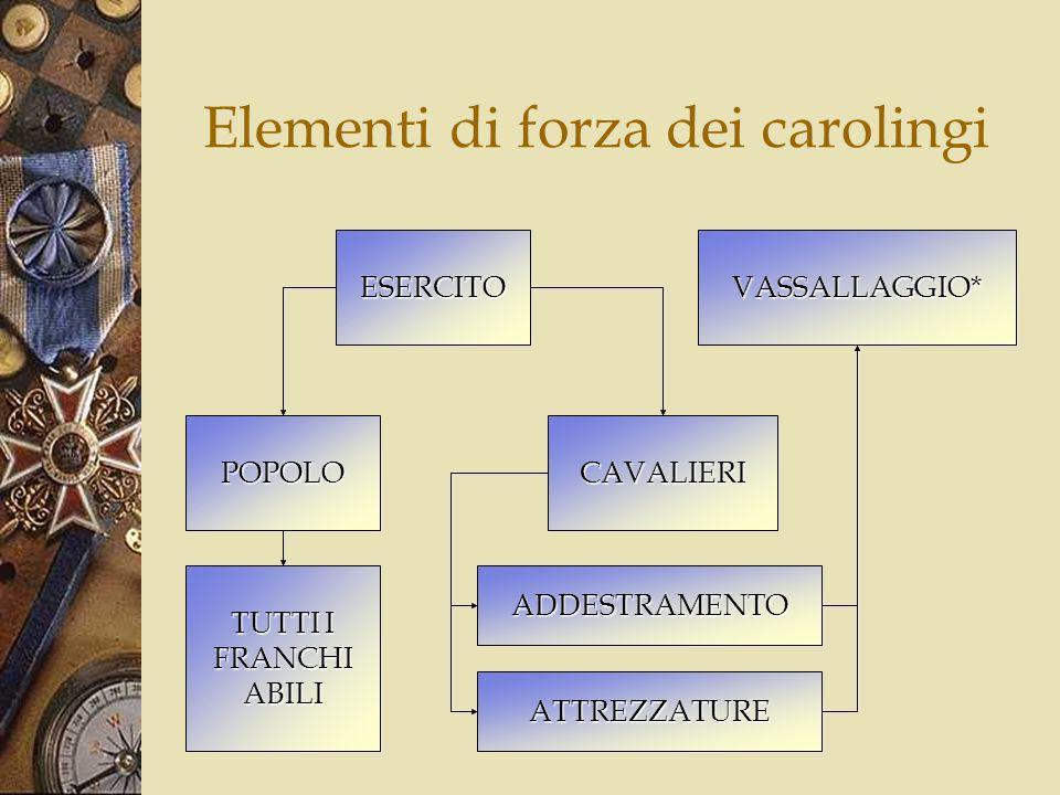 Alleanza con il papato DIFFUSIONECRISTIANESIMO CONVERSIONE AL CATTOLICESIMO I FRANCHI ABBANDONANOLARIANESIMO LEGAME CON IL PAPATO LEGITTIMAZIONE DEL POTERE Il potere deriva direttamente da Dio