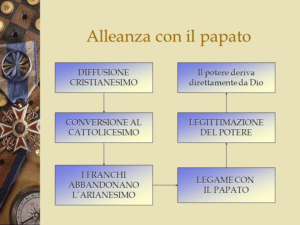 Lavvento al trono di Carlo Magno PIPINO IL BREVE CARLO CARLOMANNODIVISIONE DEL REGNO TRA I DUE EREDI RIUNIFICAZIONE CAMPAGNEMILITARI SOTTOMISSIONE ARABI 778 ÀVARI 795-6 SASSONI 772-804 DOMINIO SULLA GERMANIA SETT.