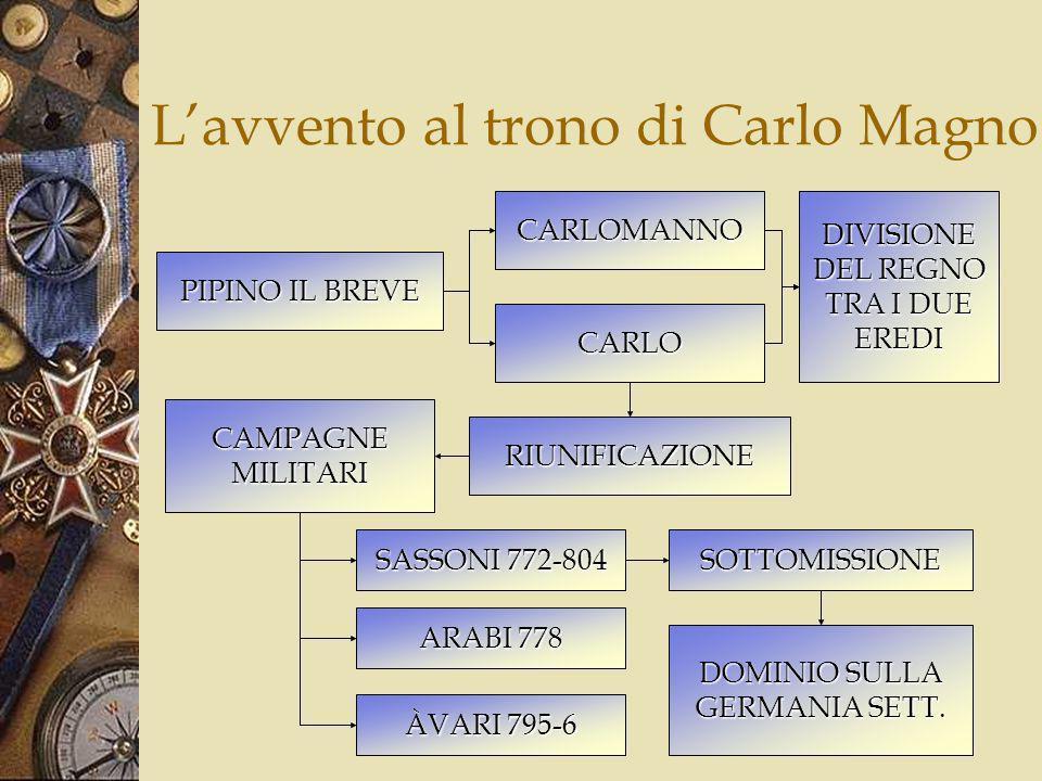 Organizzazione dellimpero PALATIUM CAMERARIO CANCELLIERE TRIBUNALE MARCHESI* CONTI* SCABINI VISCONTI IMPERATORE MISSI DOMINICI* MISSI DOMINICI* CAPITOLARE* CAPITALE = ACQUISGRANA* CAPITALE = ACQUISGRANA* FEUDA- LESIMO*