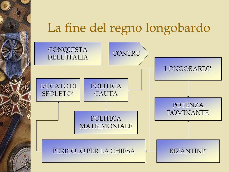 Limpero romano IMPERATORE Forma e riunisce il senato Convoca i Comizi Crea i magistrati Fa le leggi Comanda lesercito Governa le province Regola la religione APPARENZA DI COLLEGIALITA MANTENIMENTOMAGISTRATURE CAPITALE = ROMA
