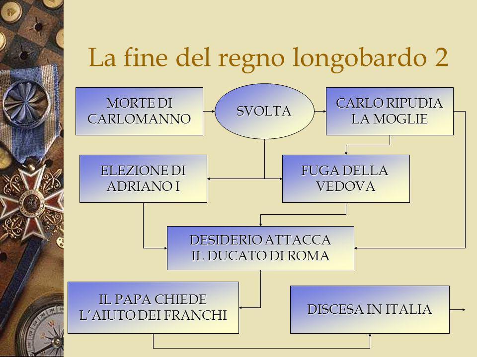 La fine del regno longobardo 3 773 DISCESA IN ITALIA SUPERIORITAMILITARE PRESA DI PAVIA 774 DESIDERIOPRIGIONIERO CARLO RE DEI LONGOBARDI ESTINZIONE REGNO LONGOBARDO ITALIA POSSEDIMENTO DEI FRANCHI AUTONOMIA CAPITALE LEGISLAZIONE AMMINISTRAZIONE