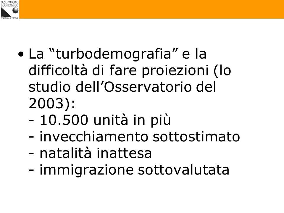 La turbodemografia e la difficoltà di fare proiezioni (lo studio dellOsservatorio del 2003): - 10.500 unità in più - invecchiamento sottostimato - natalità inattesa - immigrazione sottovalutata