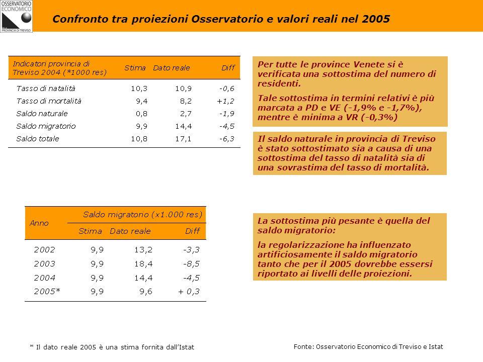 Per tutte le province Venete si è verificata una sottostima del numero di residenti.