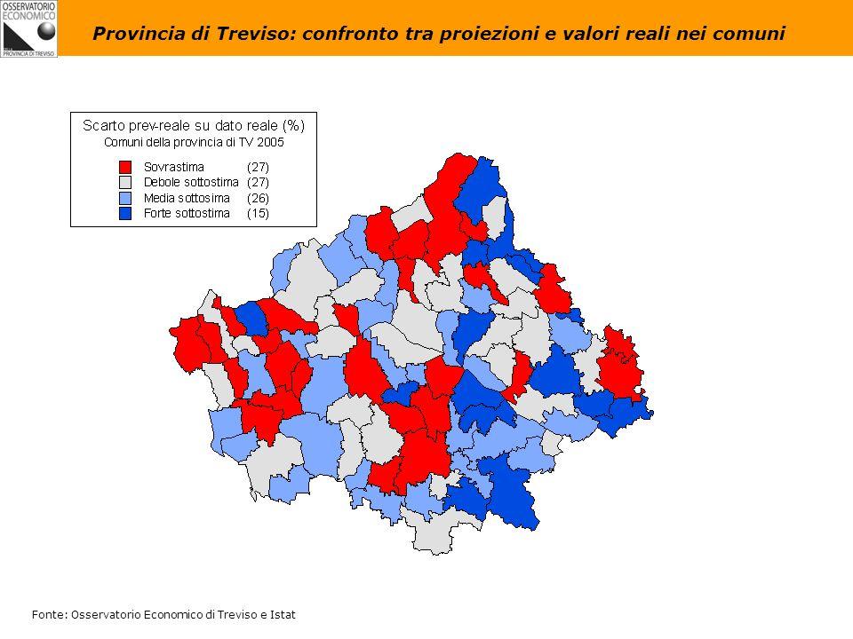 Fonte: Osservatorio Economico di Treviso e Istat Provincia di Treviso: confronto tra proiezioni e valori reali nei comuni