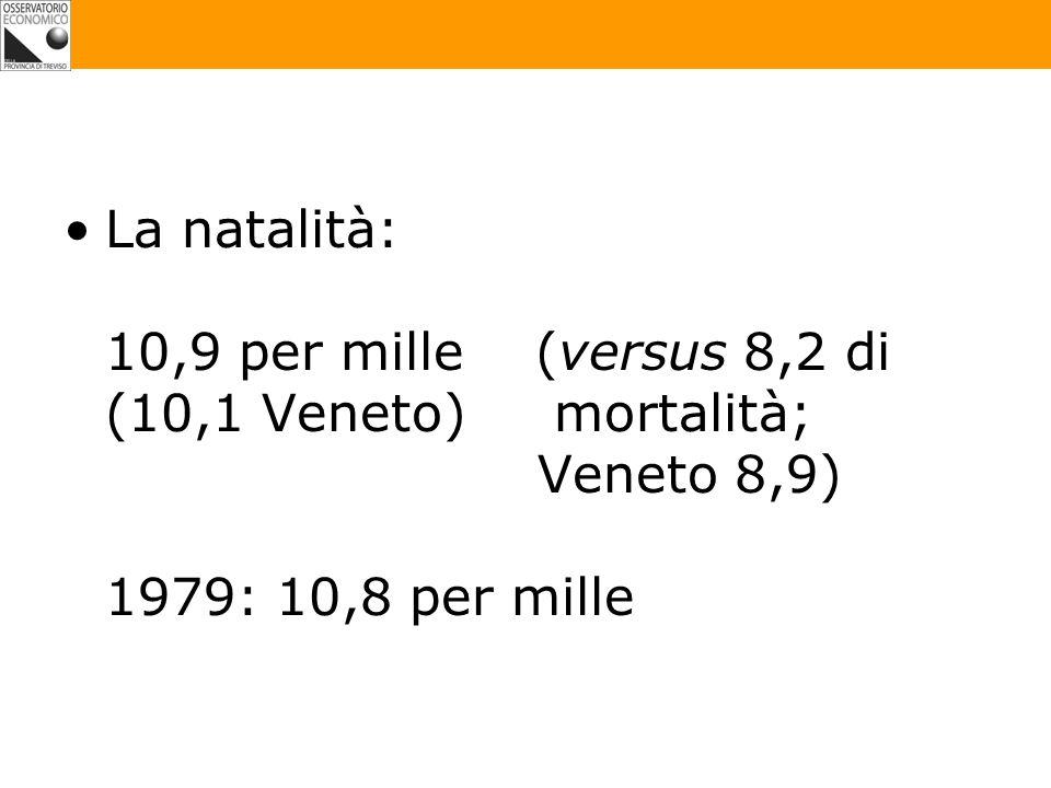 La natalità: 10,9 per mille (versus 8,2 di (10,1 Veneto) mortalità; Veneto 8,9) 1979: 10,8 per mille
