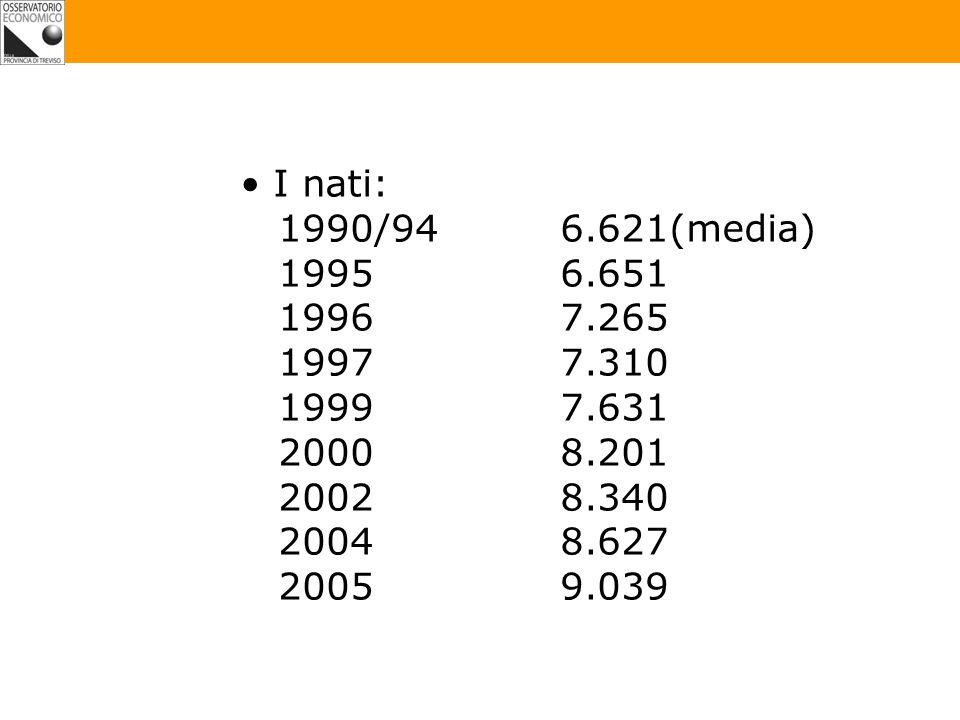 I nati: 1990/946.621(media) 19956.651 19967.265 19977.310 19997.631 20008.201 20028.340 20048.627 20059.039