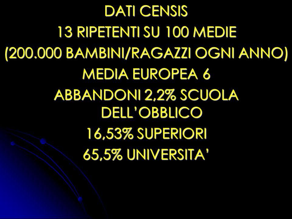 DATI CENSIS 13 RIPETENTI SU 100 MEDIE (200.000 BAMBINI/RAGAZZI OGNI ANNO) MEDIA EUROPEA 6 ABBANDONI 2,2% SCUOLA DELLOBBLICO 16,53% SUPERIORI 65,5% UNI