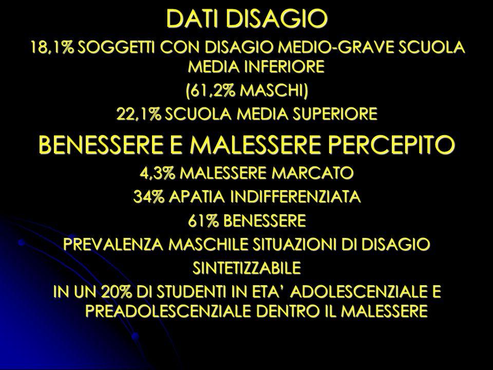 DATI DISAGIO 18,1% SOGGETTI CON DISAGIO MEDIO-GRAVE SCUOLA MEDIA INFERIORE (61,2% MASCHI) 22,1% SCUOLA MEDIA SUPERIORE BENESSERE E MALESSERE PERCEPITO