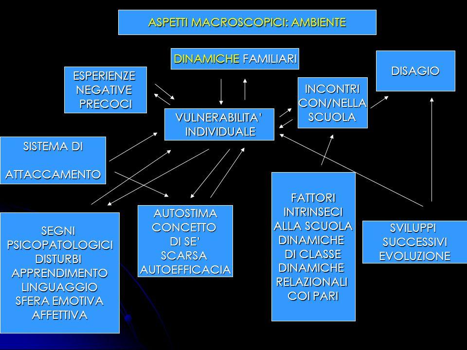 ASPETTI MACROSCOPICI: AMBIENTE SISTEMA DI ATTACCAMENTO SEGNIPSICOPATOLOGICIDISTURBIAPPRENDIMENTOLINGUAGGIO SFERA EMOTIVA AFFETTIVA ESPERIENZENEGATIVEP