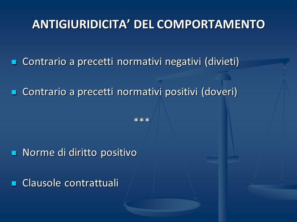 ANTIGIURIDICITA DEL COMPORTAMENTO Contrario a precetti normativi negativi (divieti) Contrario a precetti normativi negativi (divieti) Contrario a prec
