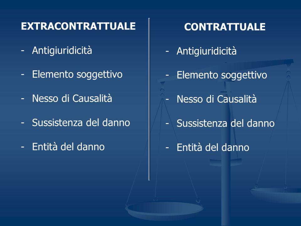 EXTRACONTRATTUALE -Antigiuridicità -Elemento soggettivo -Nesso di Causalità -Sussistenza del danno -Entità del danno CONTRATTUALE -Antigiuridicità -Elemento soggettivo -Nesso di Causalità -Sussistenza del danno -Entità del danno