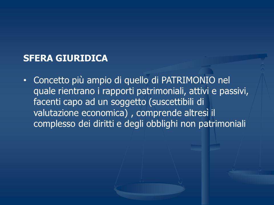 SFERA GIURIDICA Concetto più ampio di quello di PATRIMONIO nel quale rientrano i rapporti patrimoniali, attivi e passivi, facenti capo ad un soggetto