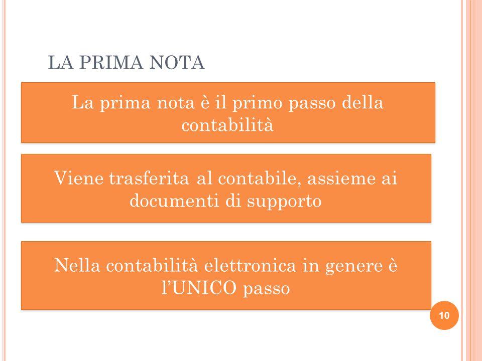 LA PRIMA NOTA 10 La prima nota è il primo passo della contabilità Viene trasferita al contabile, assieme ai documenti di supporto Nella contabilità el