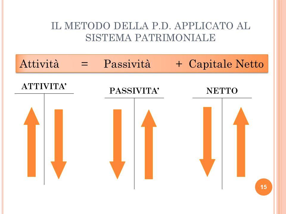 IL METODO DELLA P.D. APPLICATO AL SISTEMA PATRIMONIALE 15 Attività = Passività + Capitale Netto ATTIVITA PASSIVITANETTO