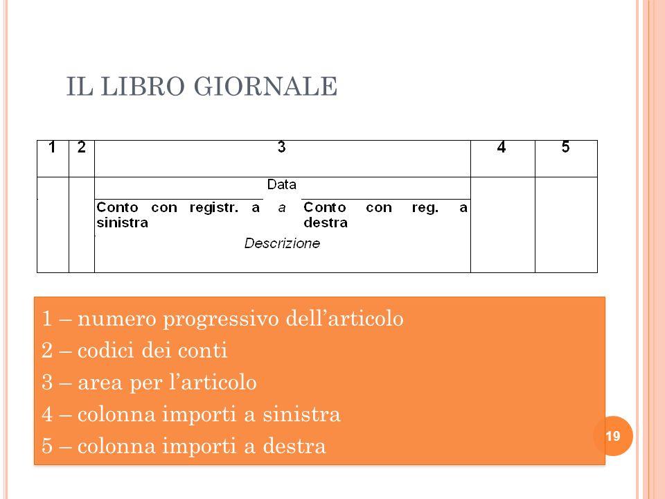 IL LIBRO GIORNALE 19 1 – numero progressivo dellarticolo 2 – codici dei conti 3 – area per larticolo 4 – colonna importi a sinistra 5 – colonna import