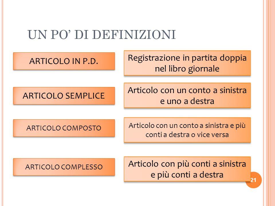 UN PO DI DEFINIZIONI 21 ARTICOLO IN P.D. Registrazione in partita doppia nel libro giornale ARTICOLO SEMPLICE Articolo con un conto a sinistra e uno a