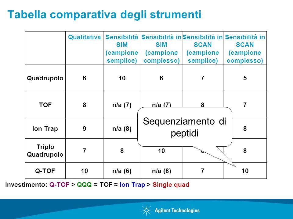 QualitativaSensibilità SIM (campione semplice) Sensibilità in SIM (campione complesso) Sensibilità in SCAN (campione semplice) Sensibilità in SCAN (ca