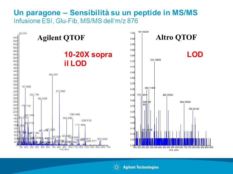 Altro QTOF Agilent QTOF LOD10-20X sopra il LOD Un paragone – Sensibilità su un peptide in MS/MS Infusione ESI, Glu-Fib, MS/MS dellm/z 876