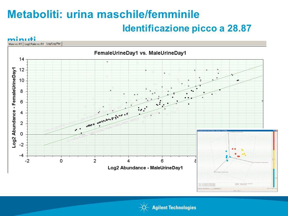 Metaboliti: urina maschile/femminile Identificazione picco a 28.87 minuti