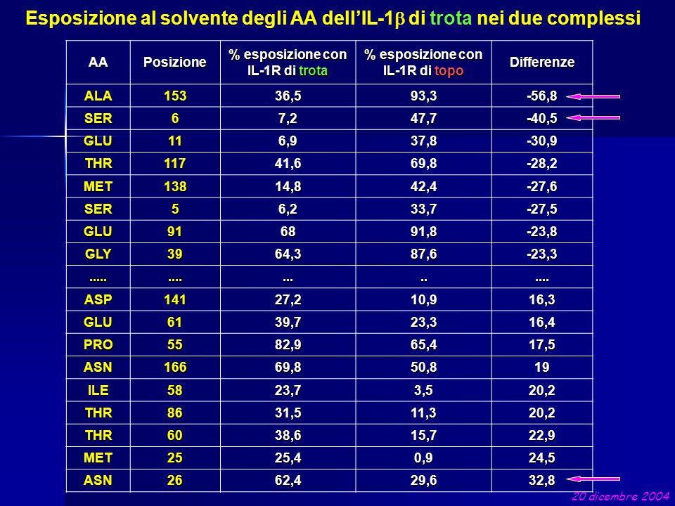 Esposizione al solvente degli AA dellIL-1 di trota nei due complessi AAPosizione % esposizione con IL-1R di trota % esposizione con IL-1R di topo Diff