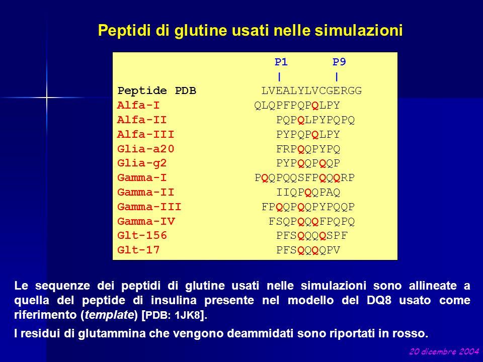 P1 P9     Peptide PDB LVEALYLVCGERGG Alfa-I QLQPFPQPQLPY Alfa-II PQPQLPYPQPQ Alfa-III PYPQPQLPY Glia-a20 FRPQQPYPQ Glia-g2 PYPQQPQQP Gamma-I PQQPQQSFP