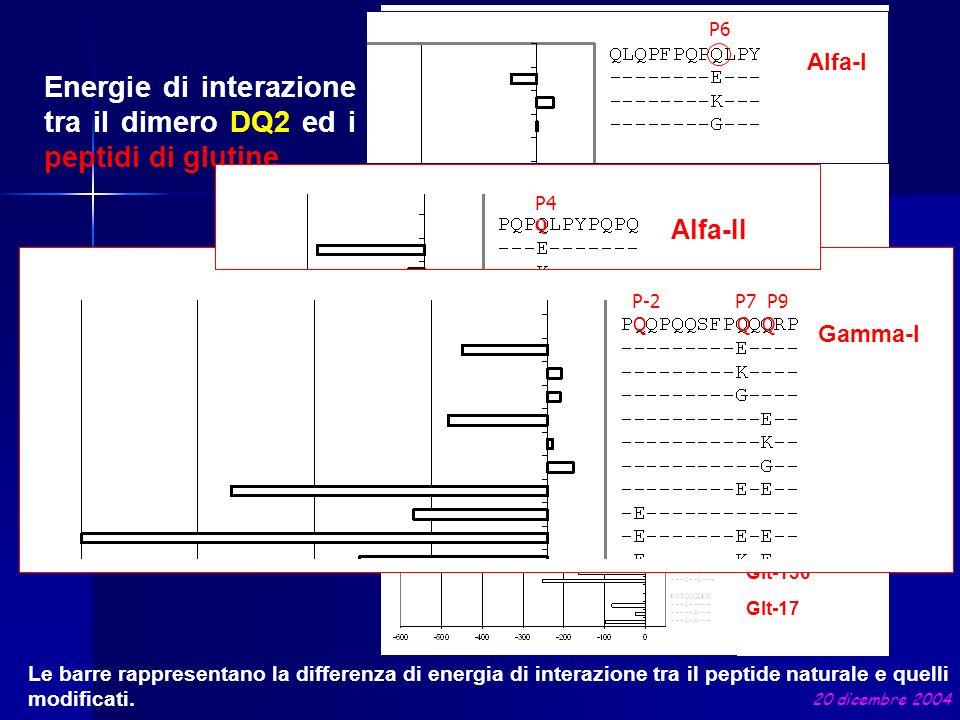 Energie di interazione tra il dimero DQ2 ed i peptidi di glutine Le barre rappresentano la differenza di energia di interazione tra il peptide natural